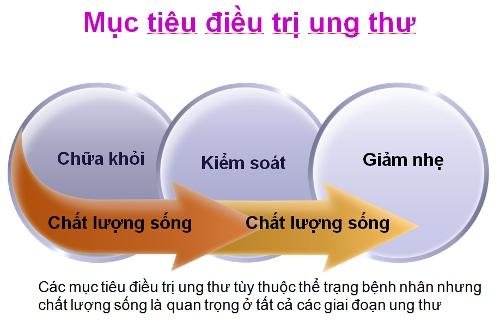 tim-hieu-phuong-phap-tri-ung-thu-gan-tot-nhat