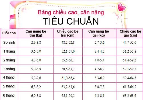 3-thang-can-nang-bao-nhieu-la-du. 4