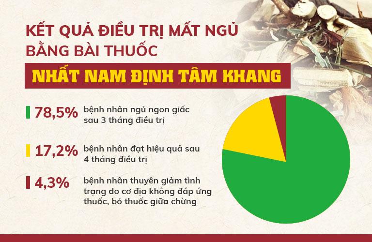 Kết quả kiểm nghiệm bài thuốc Nhất Nam Định Tâm Khang